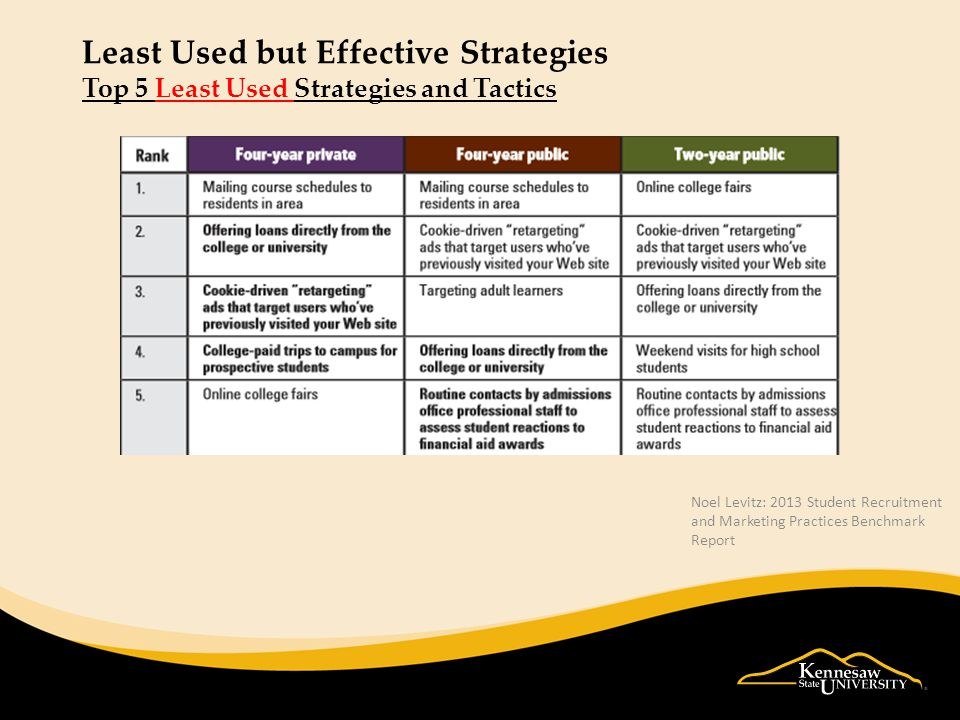 Least Used but Effective Strategies Top 5 Least Used Strategies and Tactics Noel Levitz: 2013 Student Recruitment and Marketing Practices Benchmark Report
