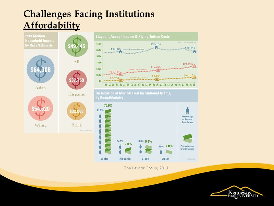 Challenges Facing Institutions Affordability The Lawlor Group, 2011