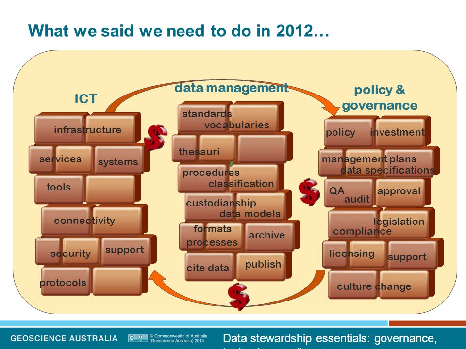 Data stewardship essentials: governance, technology, culture What we said we need to do in 2012… policy & governance data management ICT policy compliance QAapproval classification investment management plans support culture change licensing standards thesauri infrastructure systems tools connectivity support data models publish cite data protocols processes archive vocabularies procedures legislation formats security data specifications audit services custodianship
