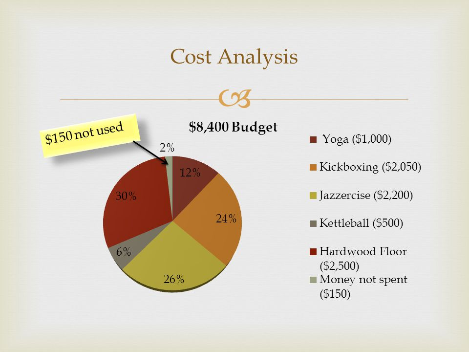  Cost Analysis