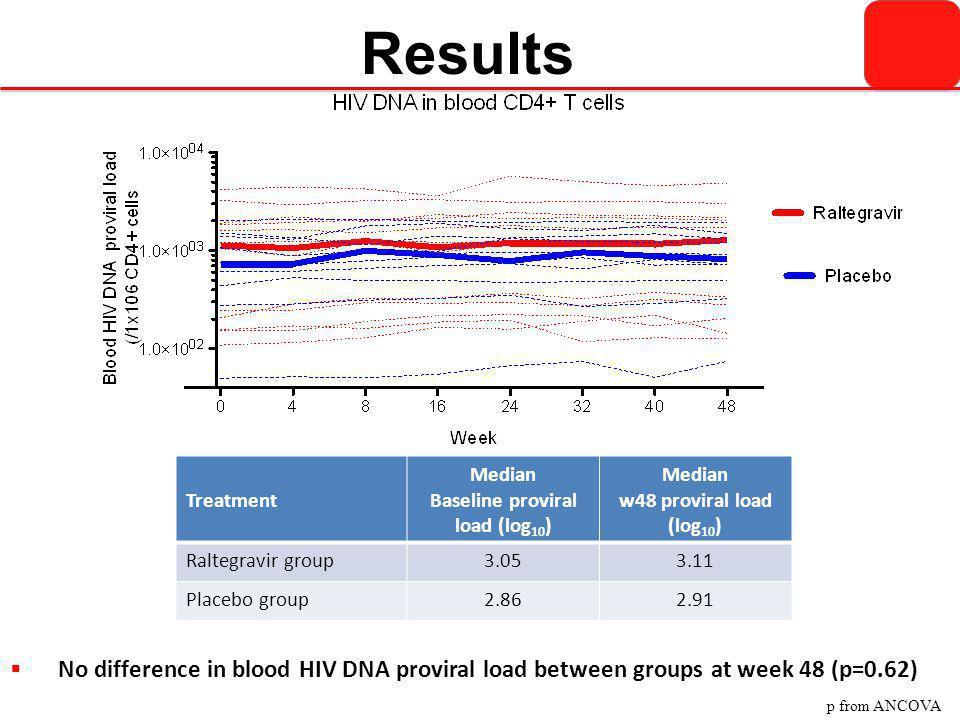 Results Treatment Median Baseline proviral load (log 10 ) Median w48 proviral load (log 10 ) Raltegravir group3.053.11 Placebo group2.862.91  No diff