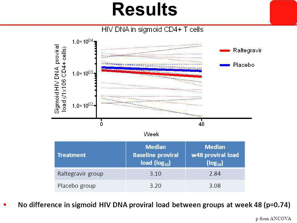 Results Treatment Median Baseline proviral load (log 10 ) Median w48 proviral load (log 10 ) Raltegravir group3.102.84 Placebo group3.203.08  No diff