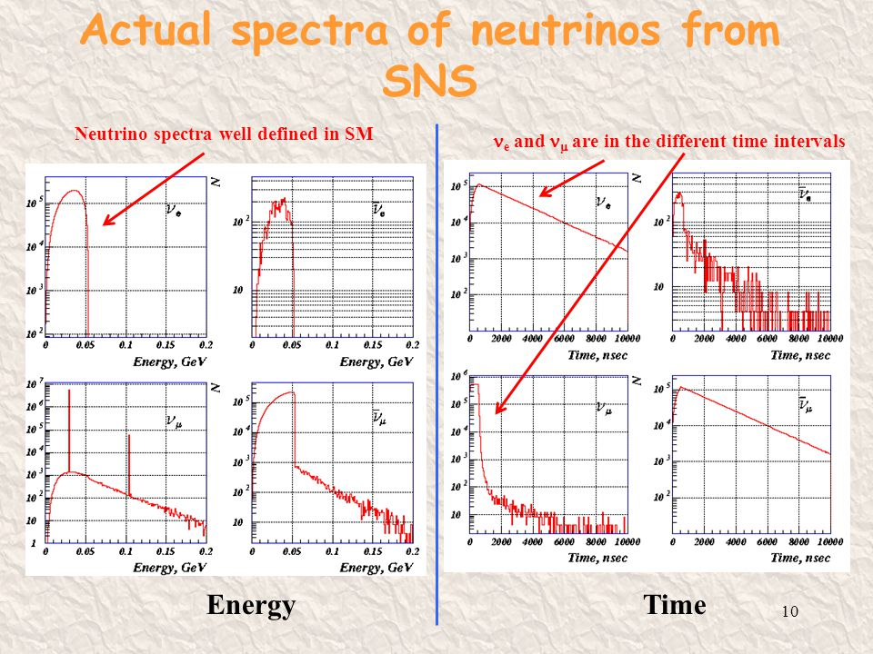 Neutrino Production 9 Hg ++ -- 99.6% ++   e e+e+ 0.13 0.09 p SNS ISIS, LANSCE 1.3 GeV At the first approximation: N  + /proton = 0.14*E(GeV)-0.05 For E~0.8-1.5 GeV