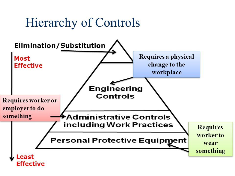 CONTROLS: Engineering CONTROL AT THE SOURCE.Limits the hazard but doesn't entirely remove it.