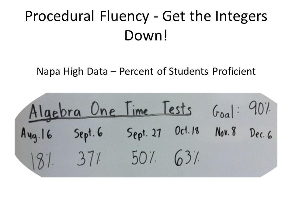 Procedural Fluency - Get the Integers Down! Napa High Data – Percent of Students Proficient