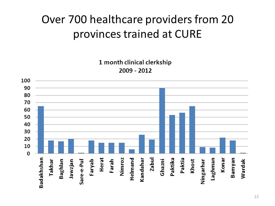 Over 700 healthcare providers from 20 provinces trained at CURE 13