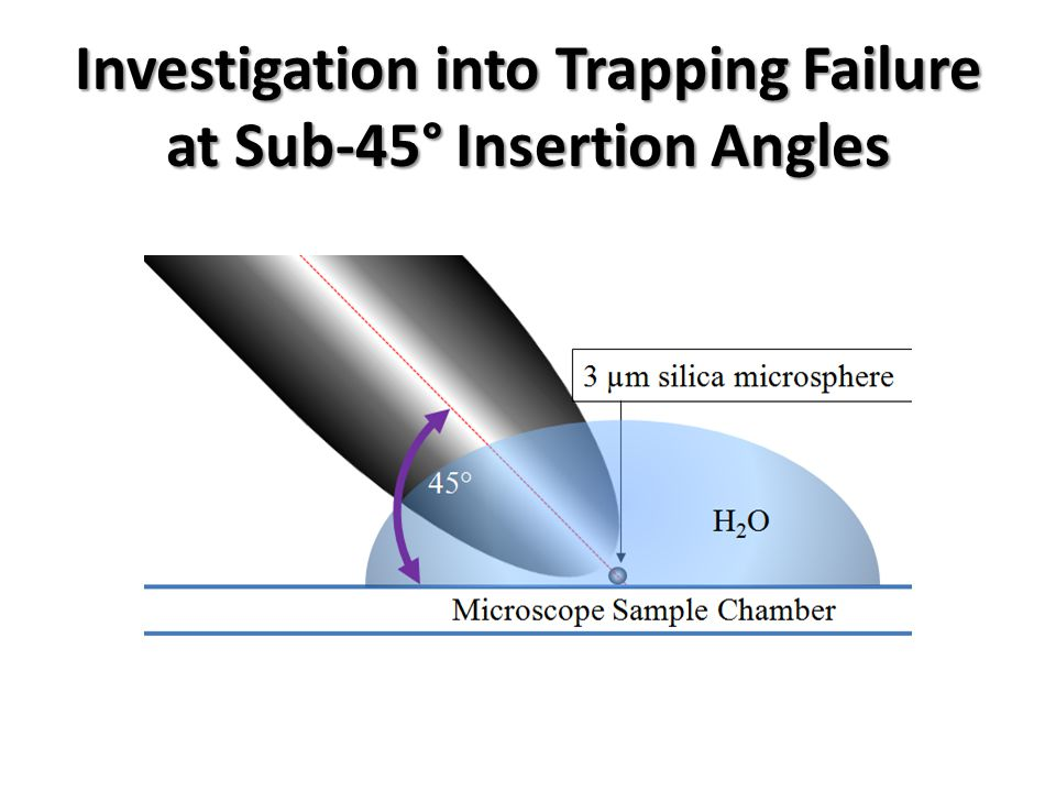 Investigation into Trapping Failure at Sub-45° Insertion Angles