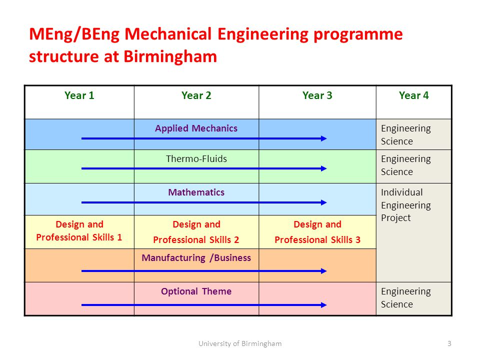 MEng/BEng Mechanical Engineering programme structure at Birmingham 3 Year 1Year 2Year 3Year 4 Applied MechanicsEngineering Science Thermo-FluidsEngineering Science MathematicsIndividual Engineering Project Design and Professional Skills 1 Design and Professional Skills 2 Design and Professional Skills 3 Manufacturing /Business Optional ThemeEngineering Science University of Birmingham