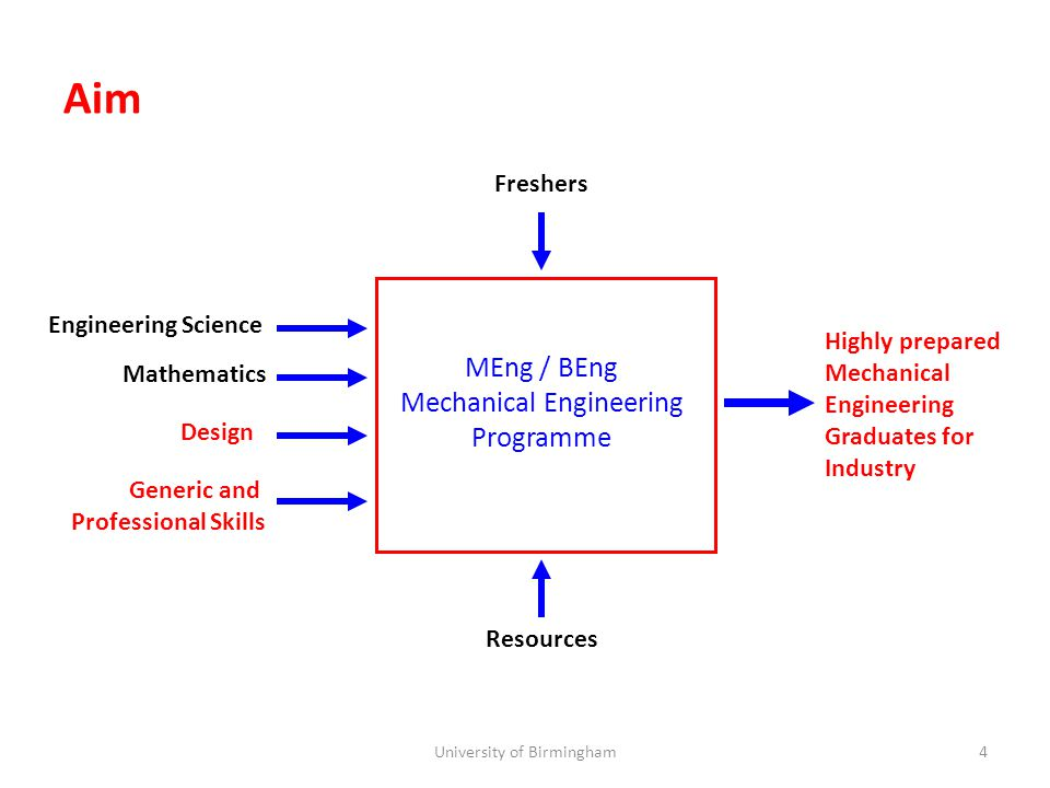Aim Resources Freshers Engineering Science Mathematics Design Generic and Professional Skills Highly prepared Mechanical Engineering Graduates for Industry MEng / BEng Mechanical Engineering Programme 4University of Birmingham
