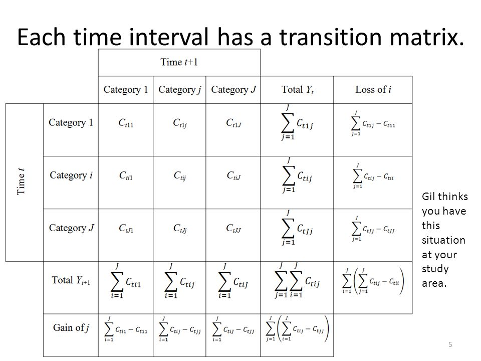 Purpose 1.Intensity Analysis reveals information from the set of T transition matrices to show changes compare relative to hypothetical uniform change.