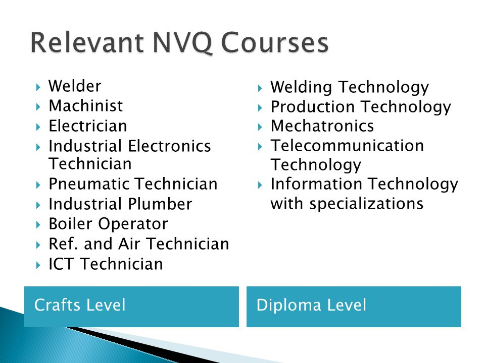 Crafts LevelDiploma Level  Welder  Machinist  Electrician  Industrial Electronics Technician  Pneumatic Technician  Industrial Plumber  Boiler Operator  Ref.