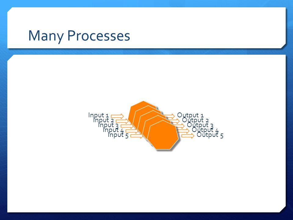 Many Processes Input 1Output 1 Input 2Output 2 Input 3Output 3 Input 4Output 4 Input 5Output 5
