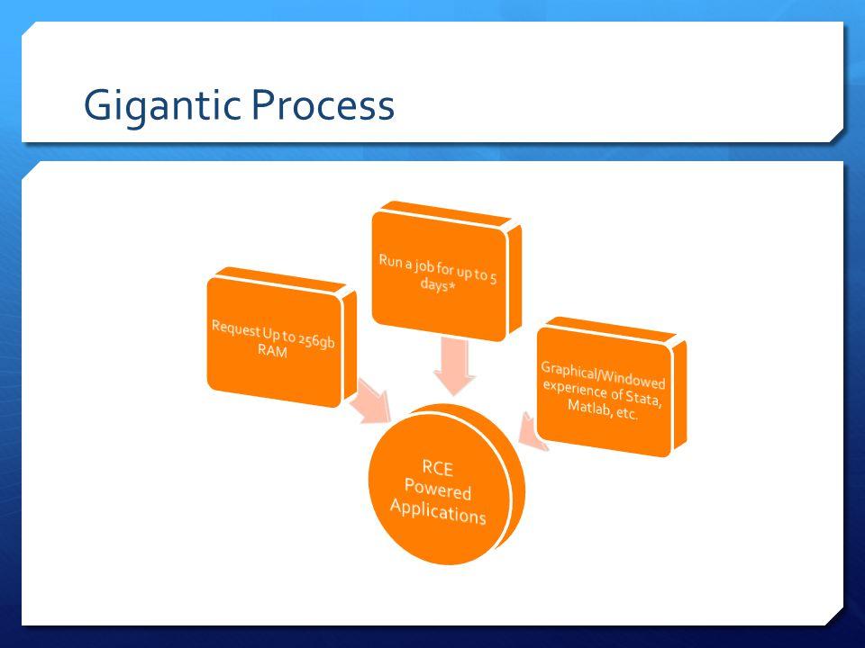 Gigantic Process