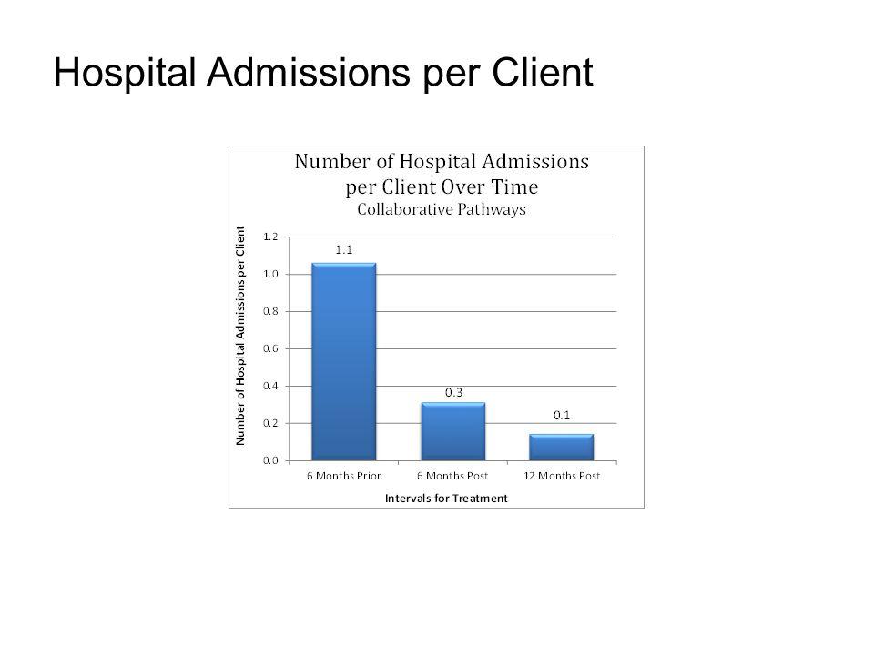 Hospital Admissions per Client