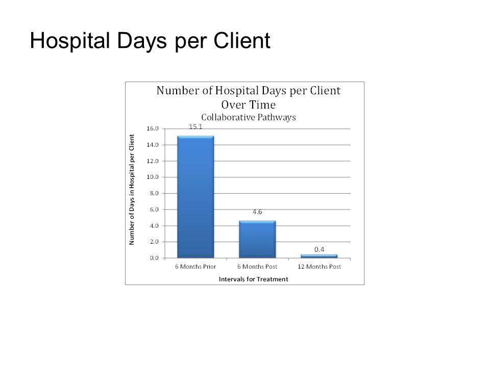 Hospital Days per Client