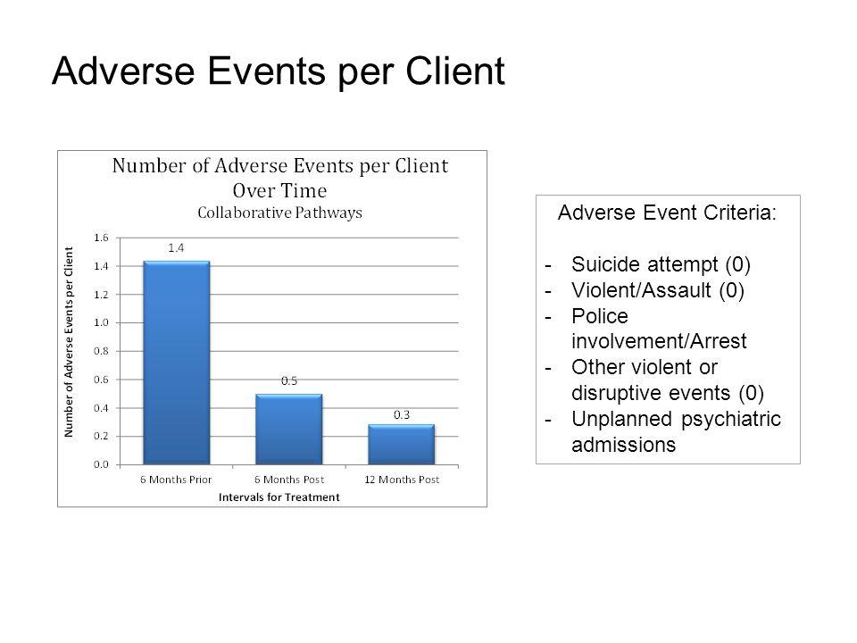 Adverse Events per Client Adverse Event Criteria: -Suicide attempt (0) -Violent/Assault (0) -Police involvement/Arrest -Other violent or disruptive ev