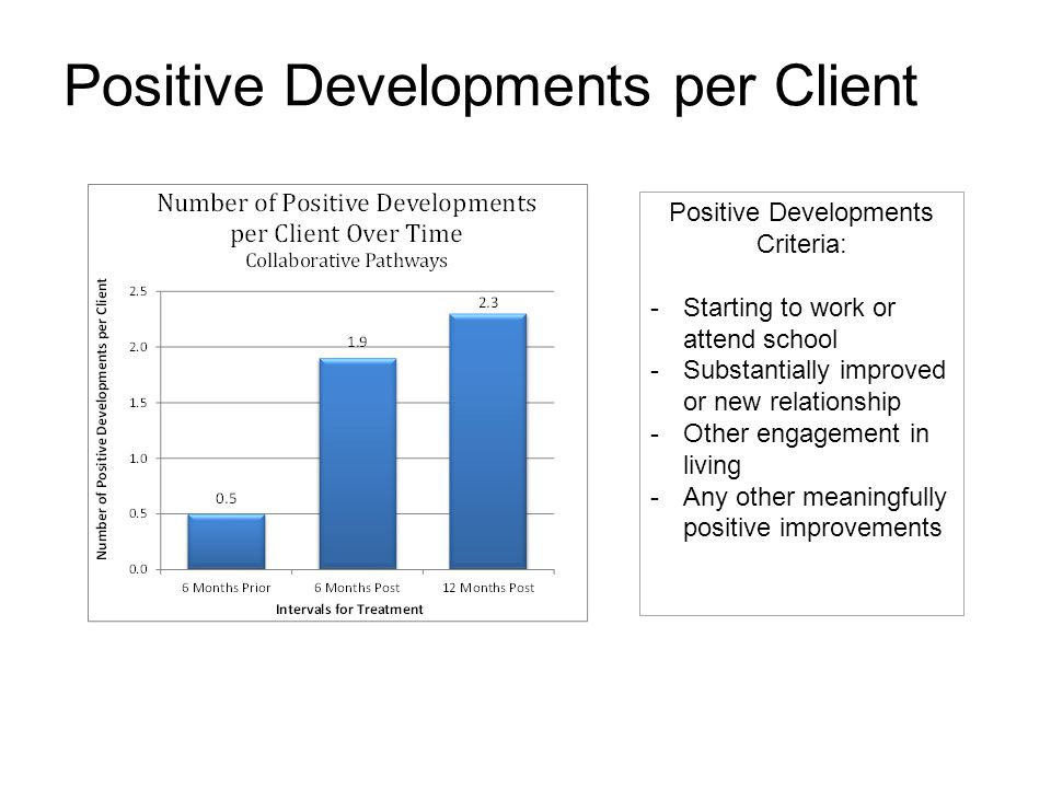 Positive Developments per Client Positive Developments Criteria: -Starting to work or attend school -Substantially improved or new relationship -Other
