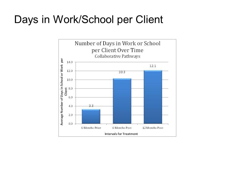 Days in Work/School per Client