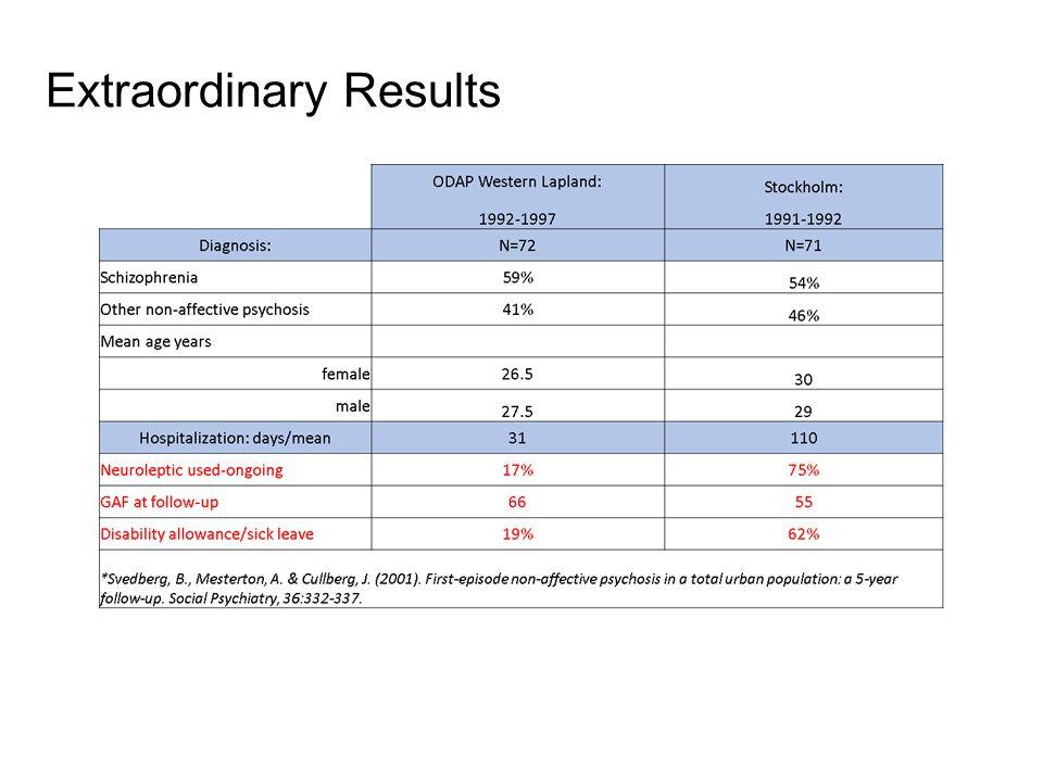 Extraordinary Results