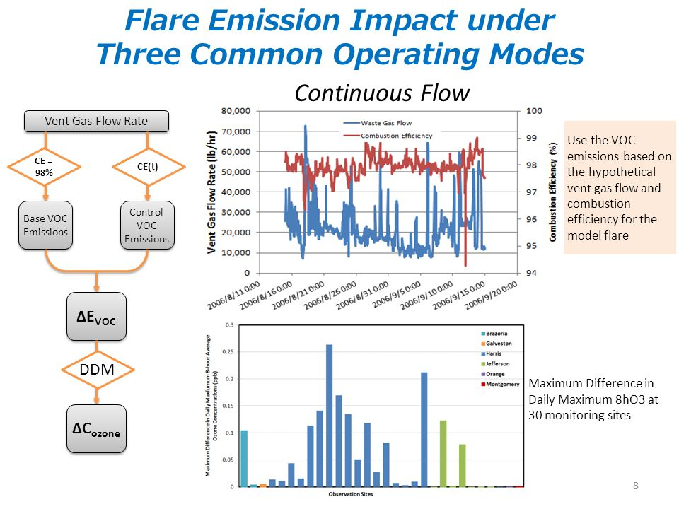 Flare Emission Impact under Three Common Operating Modes Vent Gas Flow Rate CE = 98% Base VOC Emissions Control VOC Emissions ΔE VOC DDM ΔC ozone CE(t) Continuous Flow Use the VOC emissions based on the hypothetical vent gas flow and combustion efficiency for the model flare Maximum Difference in Daily Maximum 8hO3 at 30 monitoring sites 8