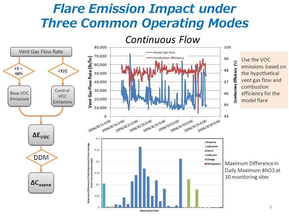 Flare Emission Impact under Three Common Operating Modes Vent Gas Flow Rate CE = 98% Base VOC Emissions Control VOC Emissions ΔE VOC DDM ΔC ozone CE(t