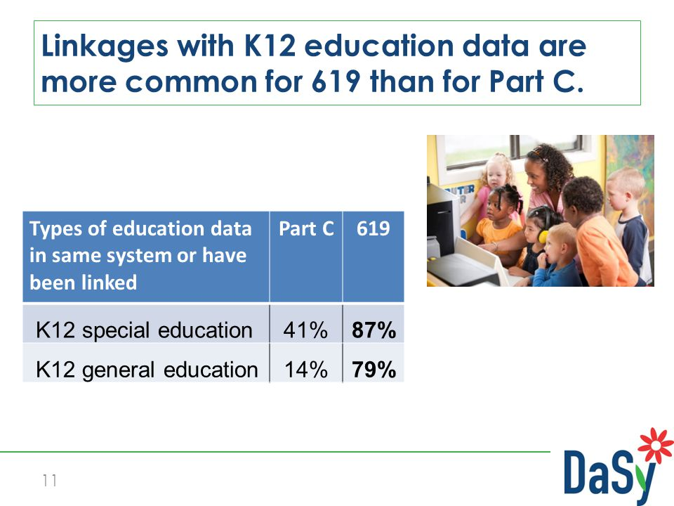 11 Linkages with K12 education data are more common for 619 than for Part C.
