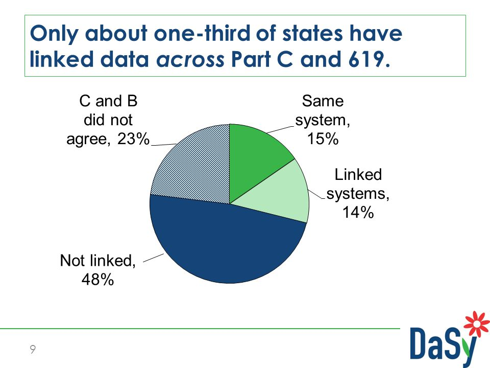 9 Only about one-third of states have linked data across Part C and 619.