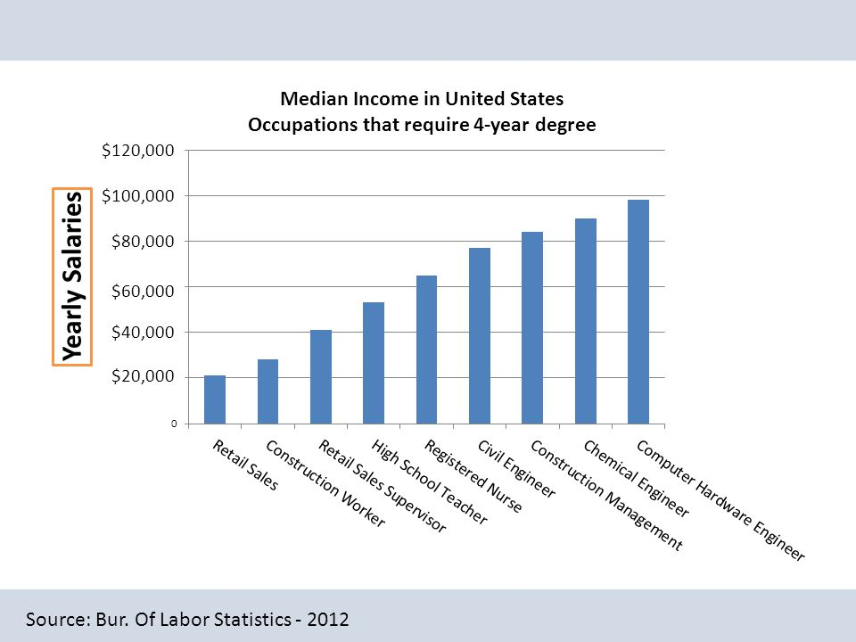 Source: Bur. Of Labor Statistics - 2012 $20,000