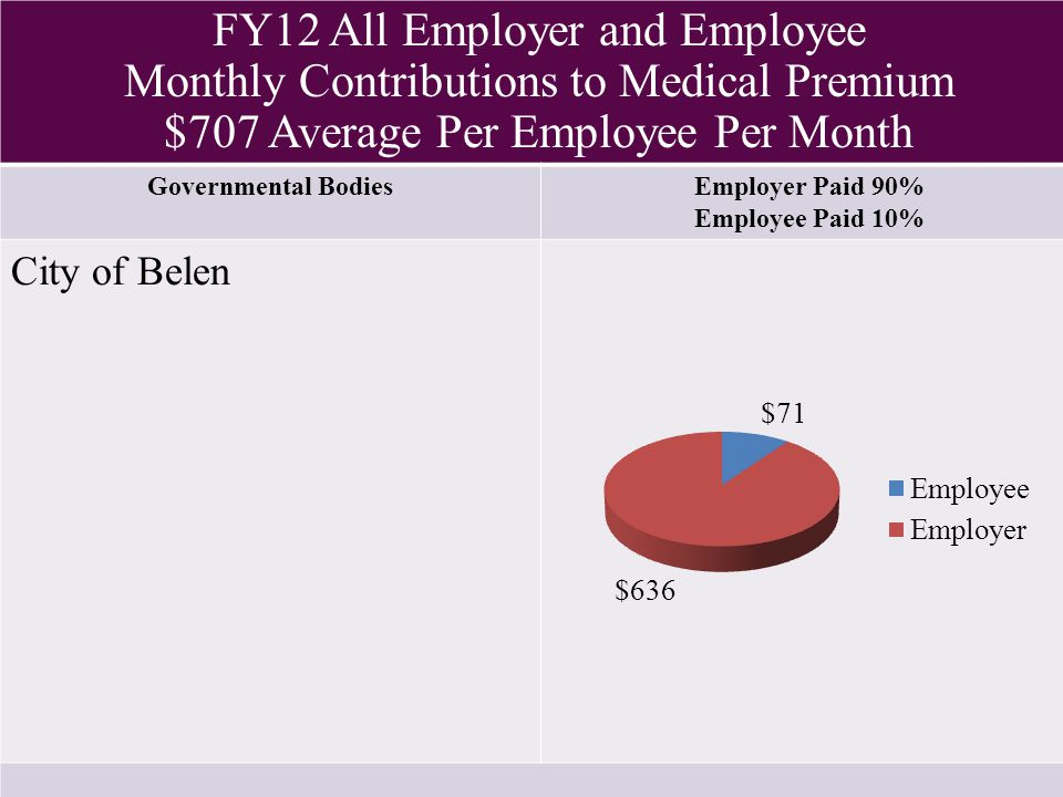 FY12 All Employer and Employee Monthly Contributions to Medical Premium $707 Average Per Employee Per Month Governmental BodiesEmployer Paid 90% Employee Paid 10% City of Belen