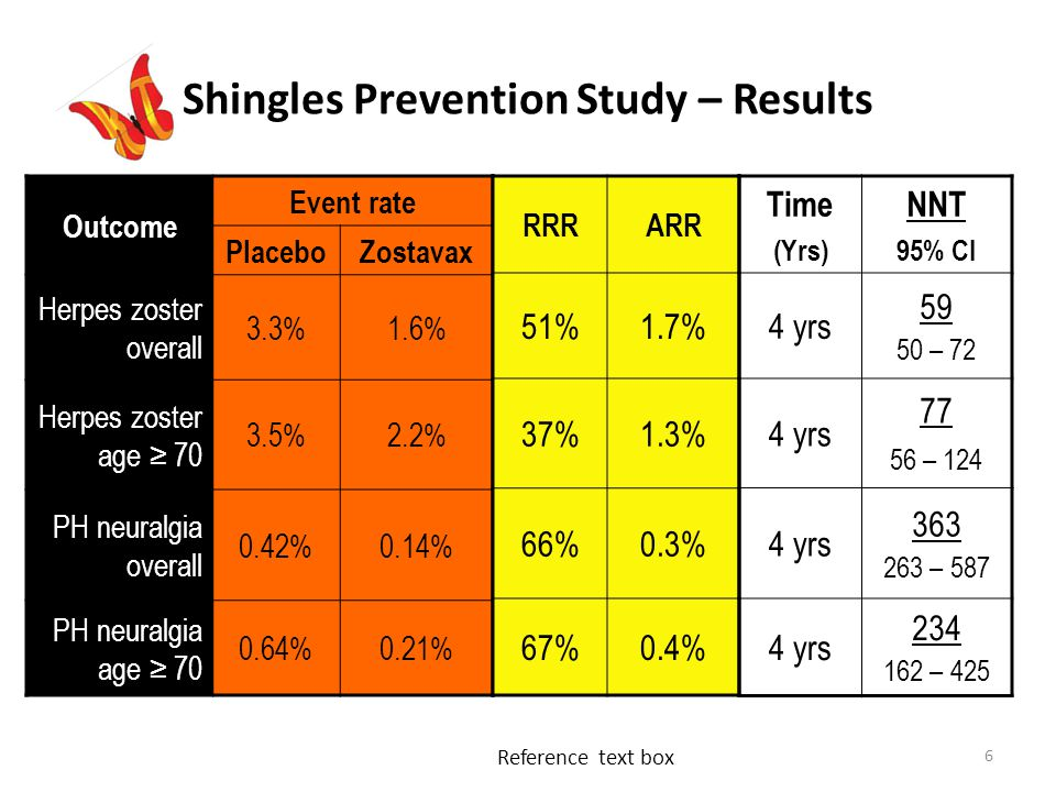 6 Shingles Prevention Study – Results Outcome Event rate PlaceboZostavax Herpes zoster overall 3.3%1.6% Herpes zoster age ≥ 70 3.5%2.2% PH neuralgia overall 0.42%0.14% PH neuralgia age ≥ 70 0.64%0.21% RRRARR 51%1.7% 37%1.3% 66%0.3% 67%0.4% Time (Yrs) NNT 95% CI 4 yrs 59 50 – 72 4 yrs 77 56 – 124 4 yrs 363 263 – 587 4 yrs 234 162 – 425 Reference text box