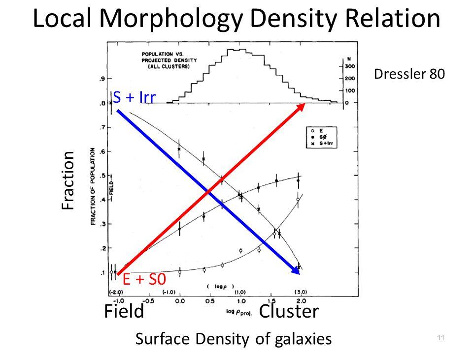 Local Morphology Density Relation Dressler 80 Fraction Surface Density of galaxies 11 S + Irr E + S0 Field Cluster