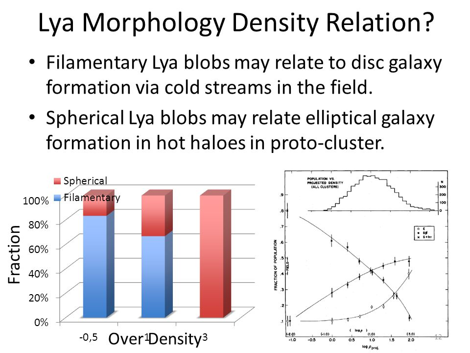 Filamentary Lya blobs may relate to disc galaxy formation via cold streams in the field. Spherical Lya blobs may relate elliptical galaxy formation in