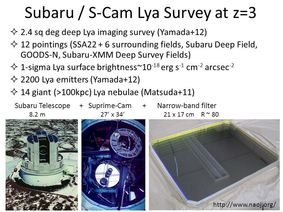  2.4 sq deg deep Lya imaging survey (Yamada+12)  12 pointings (SSA22 + 6 surrounding fields, Subaru Deep Field, GOODS-N, Subaru-XMM Deep Survey Fields)  1-sigma Lya surface brightness~10 -18 erg s -1 cm -2 arcsec -2  2200 Lya emitters (Yamada+12)  14 giant (>100kpc) Lya blobs (Matsuda+11) 300 kpc Subaru / S-Cam Lya Survey at z=3 5