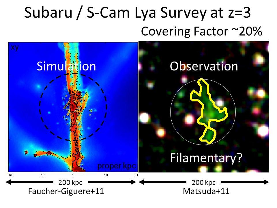  2.4 sq deg deep Lya imaging survey (Yamada+12)  12 pointings (SSA22 + 6 surrounding fields, Subaru Deep Field, GOODS-N, Subaru-XMM Deep Survey Fields)  1-sigma Lya surface brightness~10 -18 erg s -1 cm -2 arcsec -2  2200 Lyman-alpha emitters (Yamada+12)  14 giant (>100kpc) Lyman-alpha nebulae (Matsuda+11) Subaru / S-Cam Lya Survey at z=3 9