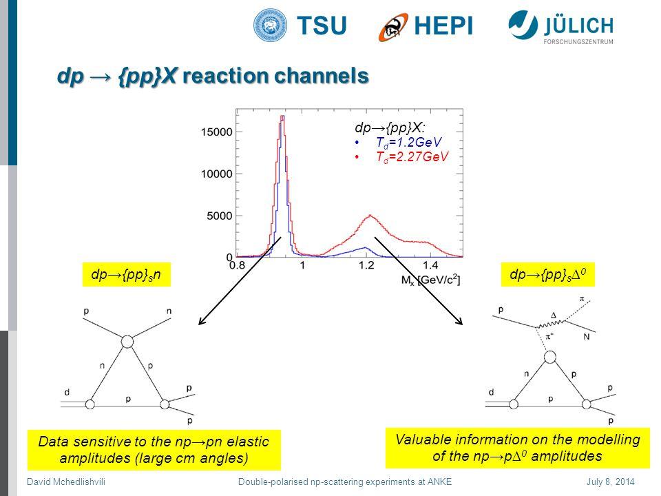David Mchedlishvili Double-polarised np-scattering experiments at ANKE July 8, 2014 TSUHEPI dp → {pp}X reaction channels dp→{pp}X: T d =1.2GeV T d =2.