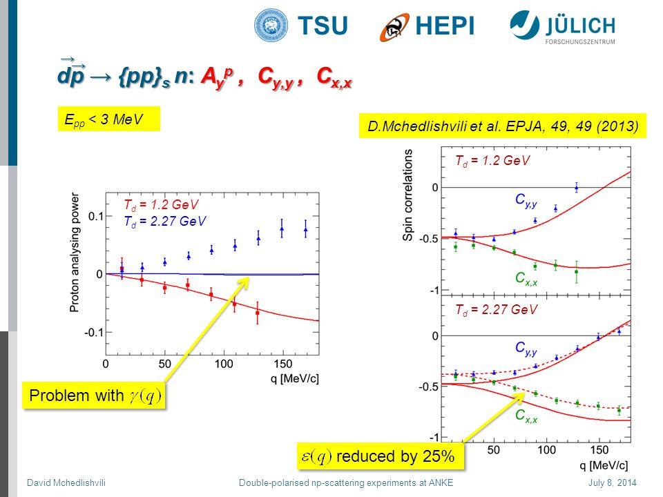 David Mchedlishvili Double-polarised np-scattering experiments at ANKE July 8, 2014 TSUHEPI dp → {pp} s n: A y p, C y,y, C x,x T d = 1.2 GeV T d = 2.27 GeV T d = 1.2 GeV T d = 2.27 GeV Problem with reduced by 25% D.Mchedlishvili et al.
