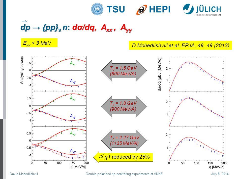 David Mchedlishvili Double-polarised np-scattering experiments at ANKE July 8, 2014 TSUHEPI dp → {pp} s n: dσ/dq, A xx, A yy T d = 1.6 GeV (800 MeV/A) T d = 1.8 GeV (900 MeV/A) T d = 2.27 GeV (1135 MeV/A) reduced by 25% D.Mchedlishvili et al.