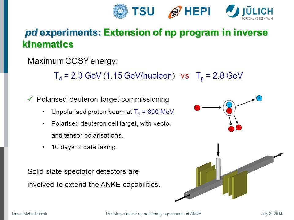 David Mchedlishvili Double-polarised np-scattering experiments at ANKE July 8, 2014 TSUHEPI Polarised deuteron target commissioning Unpolarised proton beam at T p = 600 MeV Polarised deuteron cell target, with vector and tensor polarisations.