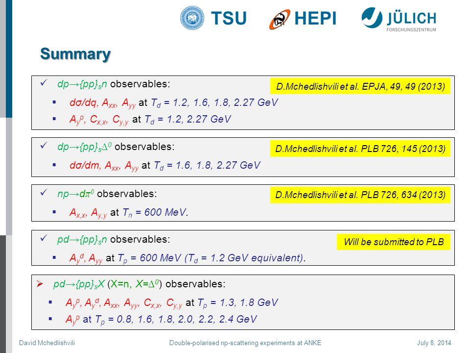 David Mchedlishvili Double-polarised np-scattering experiments at ANKE July 8, 2014 TSUHEPI Summary np→d π 0 observables:  A x,x, A y,y at T n = 600 MeV.