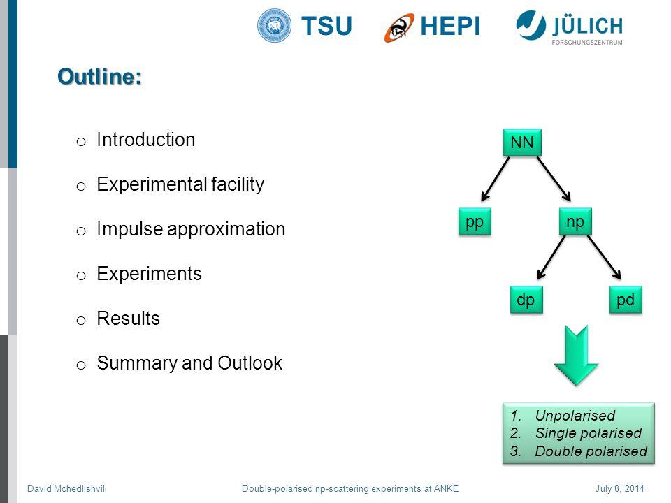 David Mchedlishvili Double-polarised np-scattering experiments at ANKE July 8, 2014 TSUHEPI Outline: o Introduction o Experimental facility o Impulse