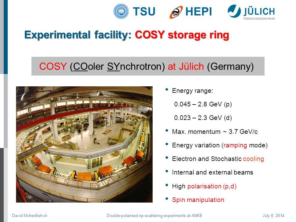 David Mchedlishvili Double-polarised np-scattering experiments at ANKE July 8, 2014 TSUHEPI Energy range: 0.045 – 2.8 GeV (p) 0.023 – 2.3 GeV (d) Max.
