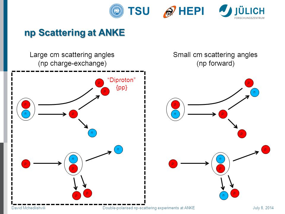 David Mchedlishvili Double-polarised np-scattering experiments at ANKE July 8, 2014 TSUHEPI np Scattering at ANKE p p n p Small cm scattering angles (