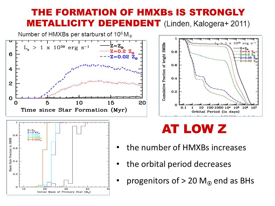 THE FORMATION OF HMXBs IS STRONGLY METALLICITY DEPENDENT (Linden, Kalogera+ 2011) Number of HMXBs per starburst of 10 6 M  AT LOW Z the number of HMXBs increases the orbital period decreases progenitors of > 20 M  end as BHs