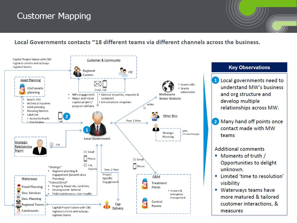 Customer Mapping