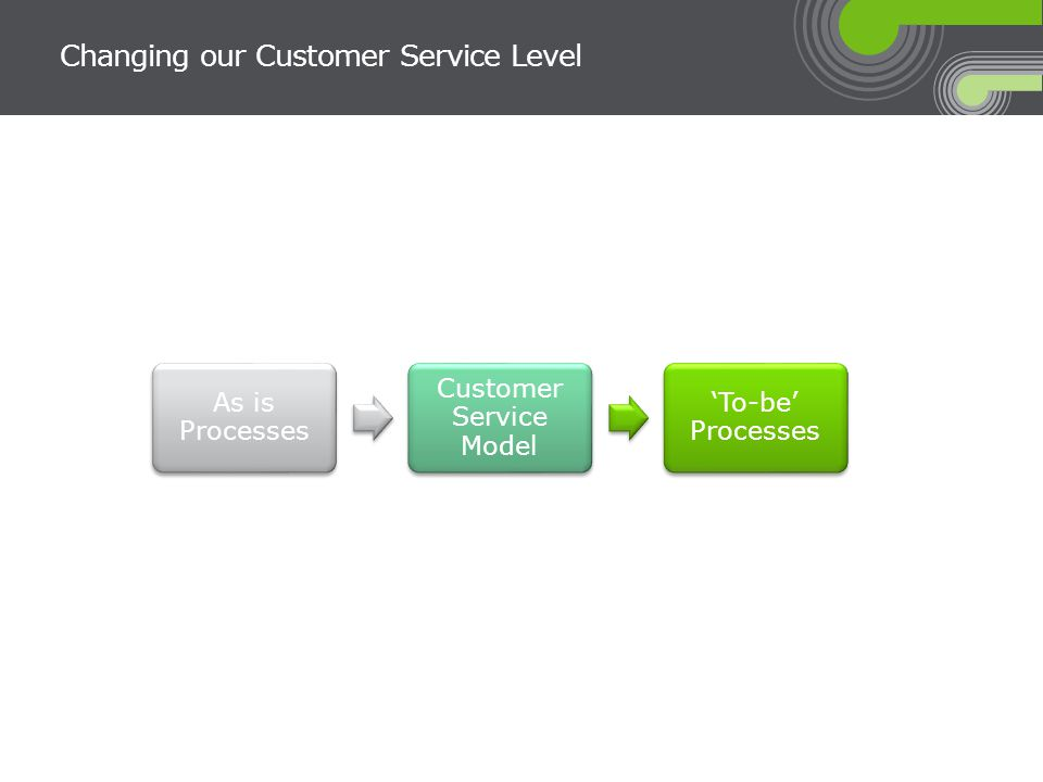 Changing our Customer Service Level As is Processes Customer Service Model 'To-be' Processes