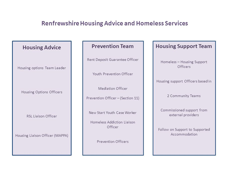 Renfrewshire Housing Advice and Homeless Services Prevention Team Rent Deposit Guarantee Officer Youth Prevention Officer Mediation Officer Prevention Officer – (Section 11) New Start Youth Case Worker Homeless Addiction Liaison Officer Prevention Officers Housing Advice Housing options Team Leader Housing Options Officers RSL Liaison Officer Housing Liaison Officer (MAPPA) Housing Support Team Homeless – Housing Support Officers Housing support Officers based in 2 Community Teams Commissioned support from external providers Follow on Support to Supported Accommodation