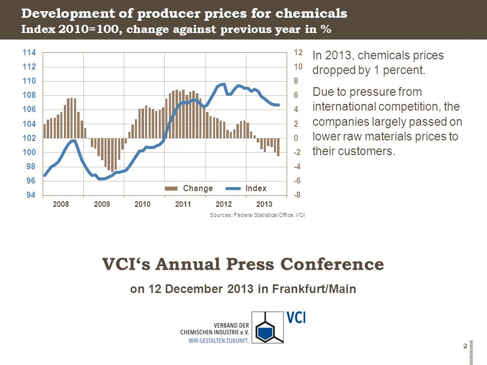 on 12 December 2013 in Frankfurt/Main VCI's Annual Press Conference 2 Development of producer prices for chemicals In 2013, chemicals prices dropped by 1 percent.