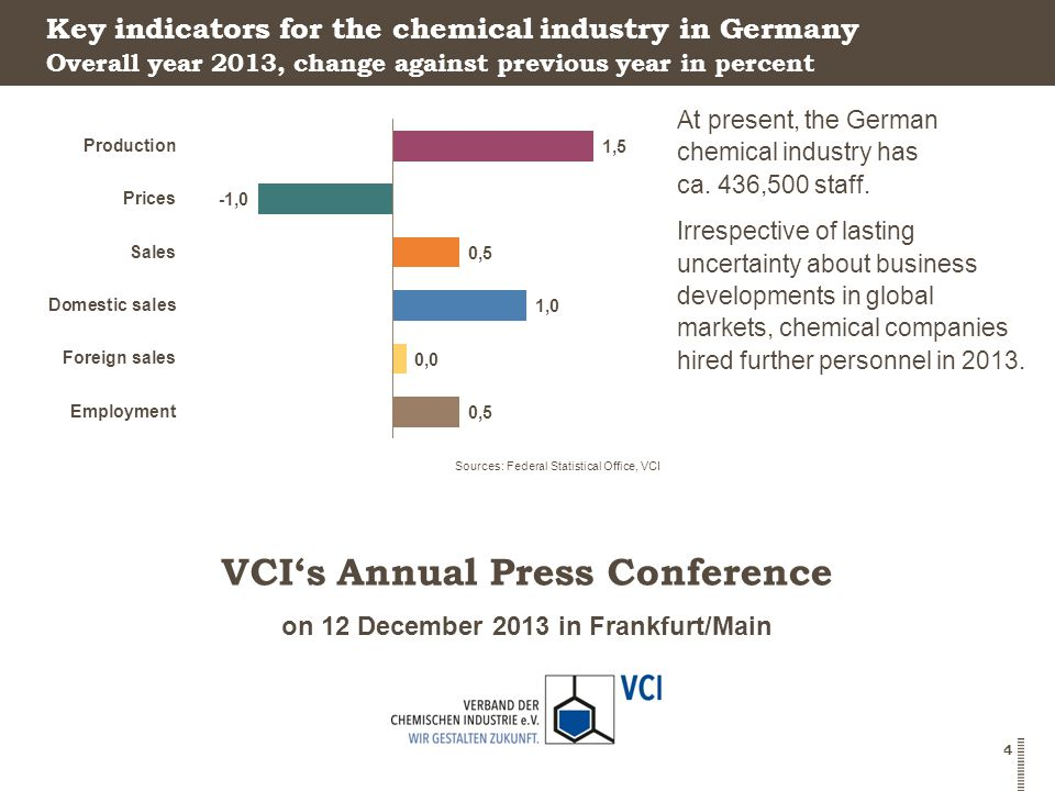 on 12 December 2013 in Frankfurt/Main VCI's Annual Press Conference 4 Key indicators for the chemical industry in Germany At present, the German chemical industry has ca.