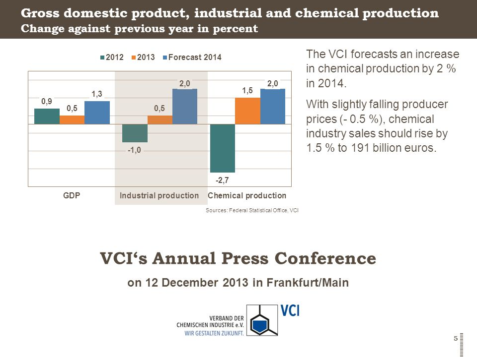 on 12 December 2013 in Frankfurt/Main VCI's Annual Press Conference 5 Gross domestic product, industrial and chemical production The VCI forecasts an increase in chemical production by 2 % in 2014.