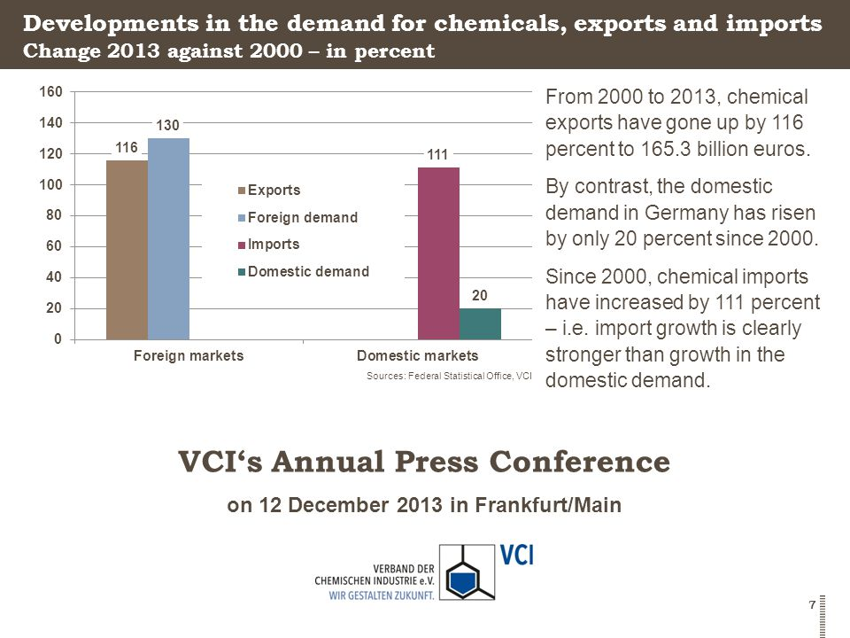 on 12 December 2013 in Frankfurt/Main VCI's Annual Press Conference 7 Developments in the demand for chemicals, exports and imports From 2000 to 2013, chemical exports have gone up by 116 percent to 165.3 billion euros.
